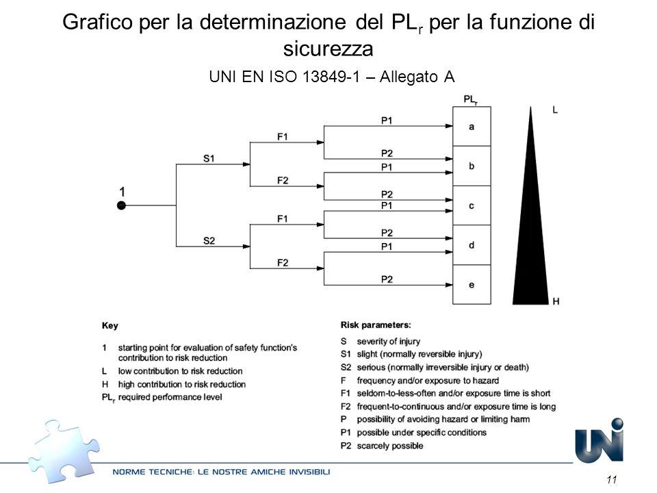11 Grafico per la determinazione del PL r per la funzione di sicurezza UNI EN ISO 13849-1 – Allegato A