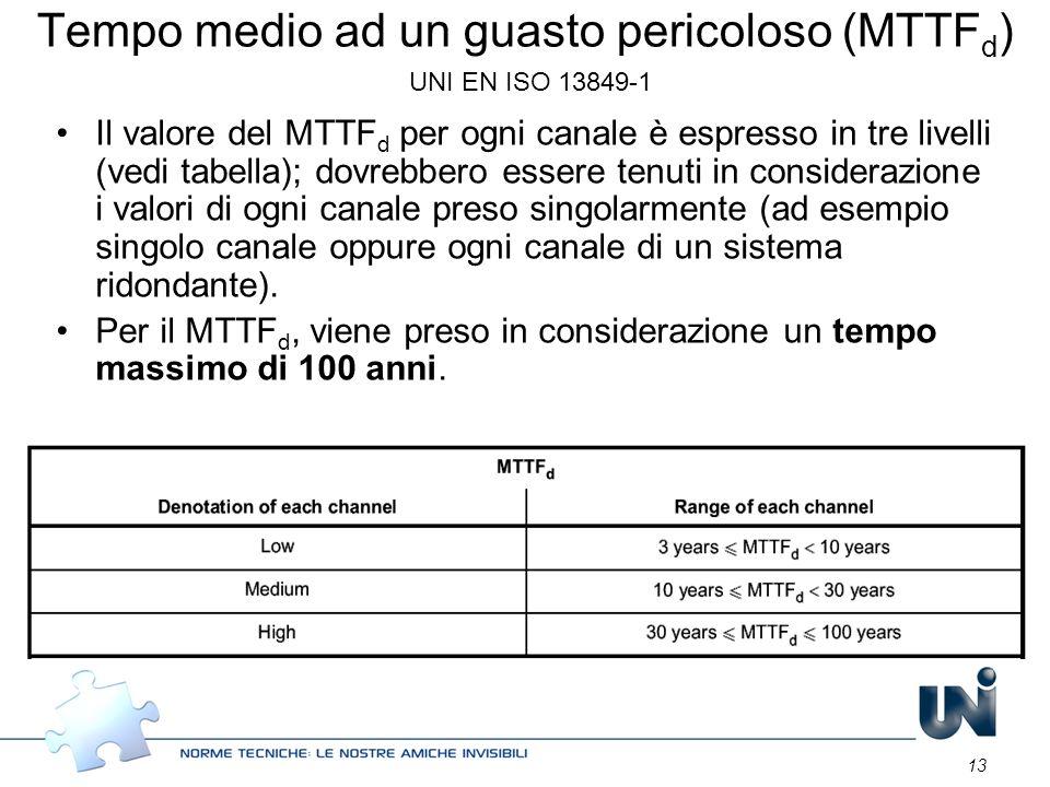 13 Tempo medio ad un guasto pericoloso (MTTF d ) UNI EN ISO 13849-1 Il valore del MTTF d per ogni canale è espresso in tre livelli (vedi tabella); dov