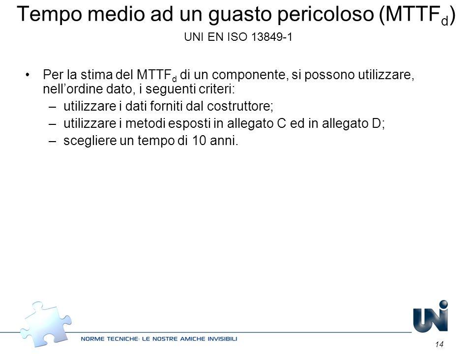 14 Tempo medio ad un guasto pericoloso (MTTF d ) UNI EN ISO 13849-1 Per la stima del MTTF d di un componente, si possono utilizzare, nellordine dato,