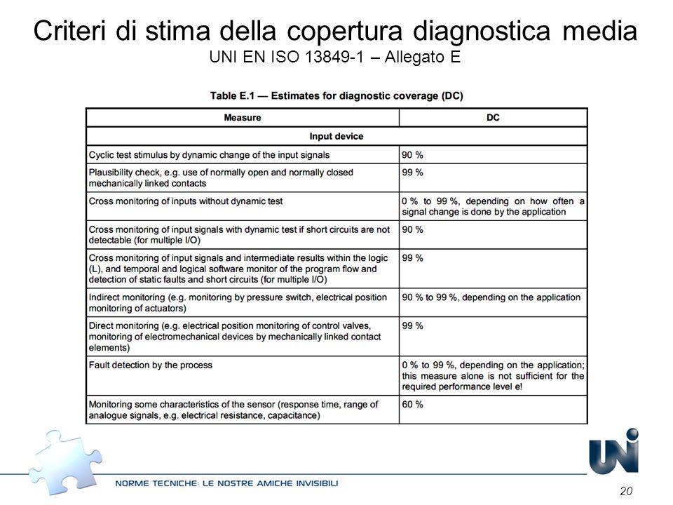 20 Criteri di stima della copertura diagnostica media UNI EN ISO 13849-1 – Allegato E