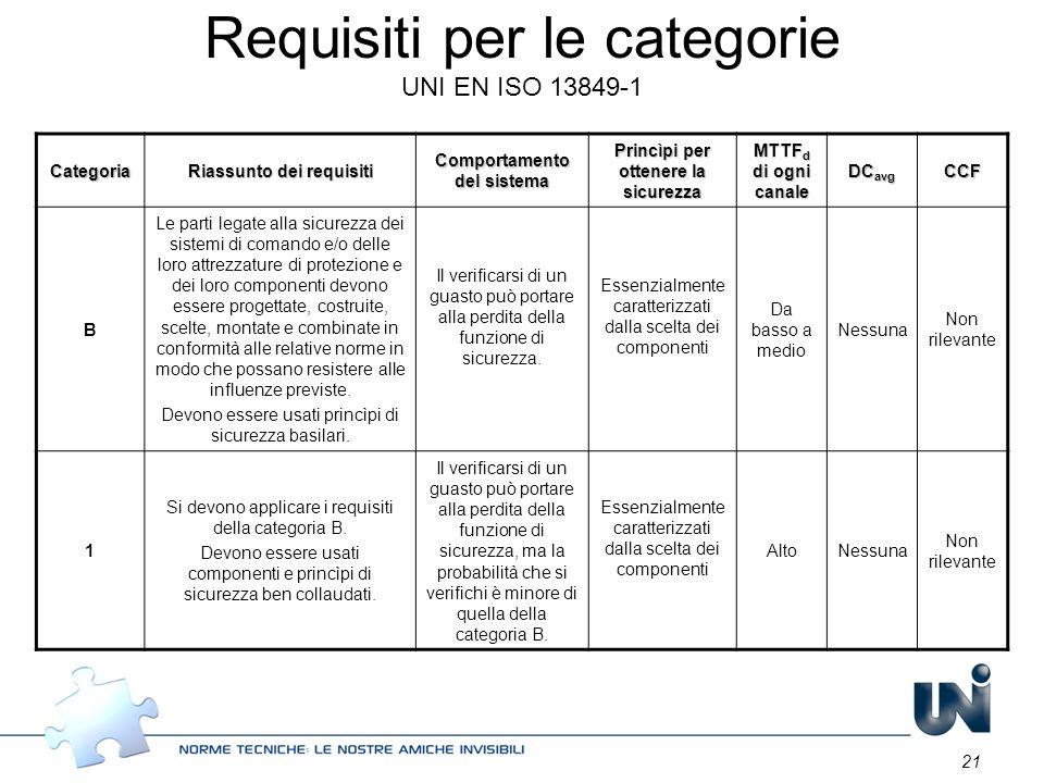 21 Requisiti per le categorie UNI EN ISO 13849-1 Categoria Riassunto dei requisiti Comportamento del sistema Princìpi per ottenere la sicurezza MTTF d