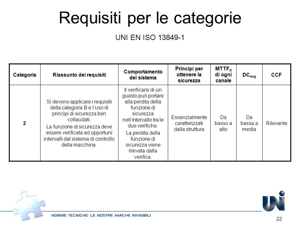 22 Categoria Riassunto dei requisiti Comportamento del sistema Princìpi per ottenere la sicurezza MTTF d di ogni canale DC avg CCF 2 Si devono applica