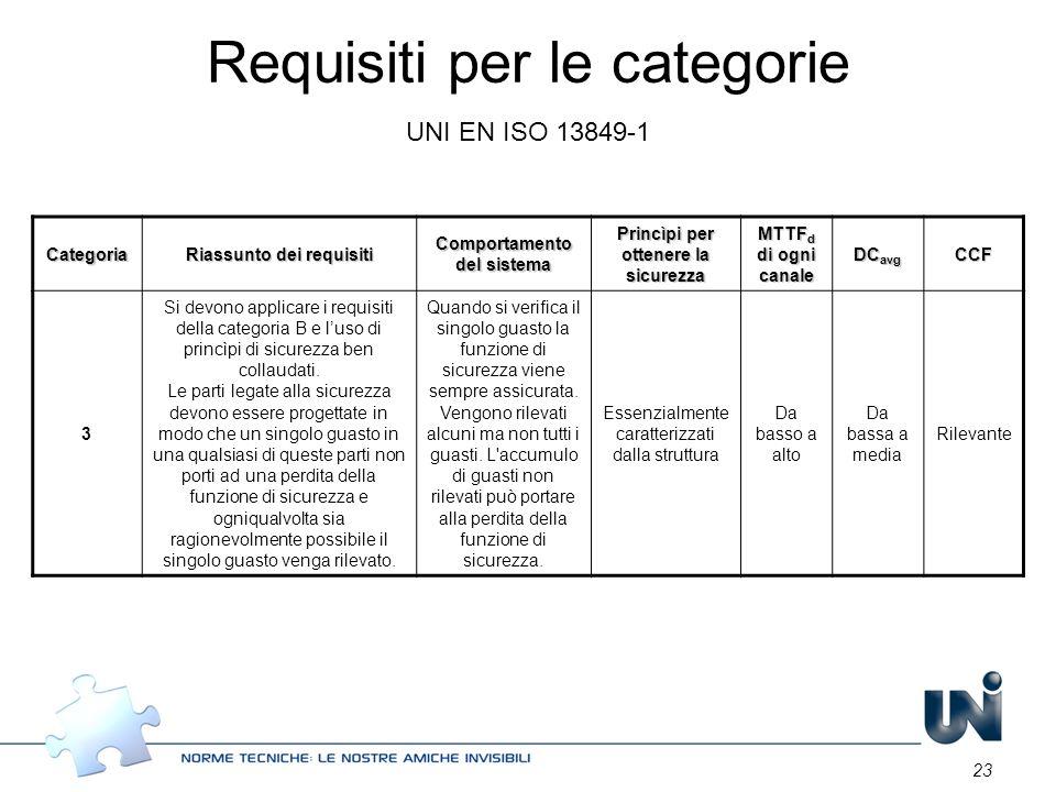 23 Categoria Riassunto dei requisiti Comportamento del sistema Princìpi per ottenere la sicurezza MTTF d di ogni canale DC avg CCF 3 Si devono applica