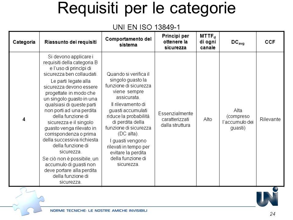 24 Categoria Riassunto dei requisiti Comportamento del sistema Princìpi per ottenere la sicurezza MTTF d di ogni canale DC avg CCF 4 Si devono applica
