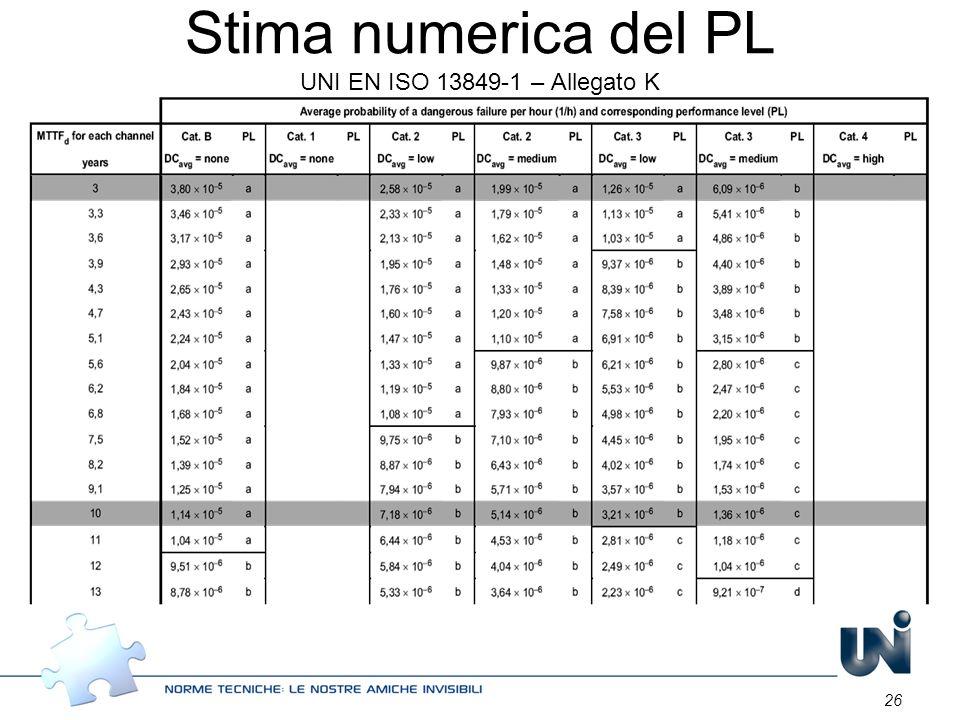 26 Stima numerica del PL UNI EN ISO 13849-1 – Allegato K