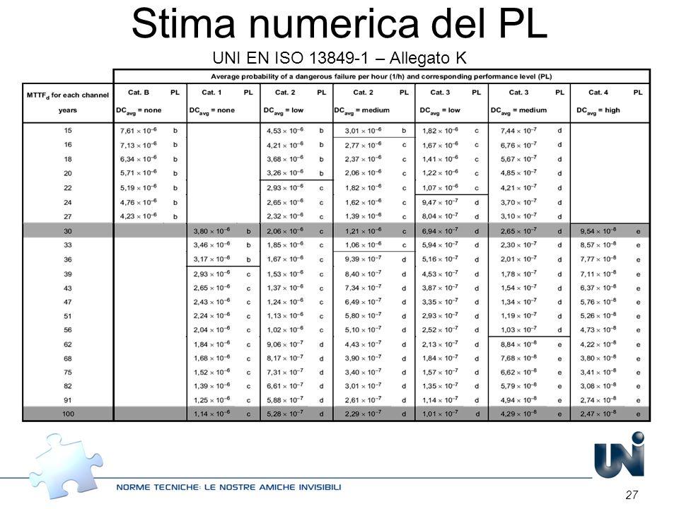 27 Stima numerica del PL UNI EN ISO 13849-1 – Allegato K