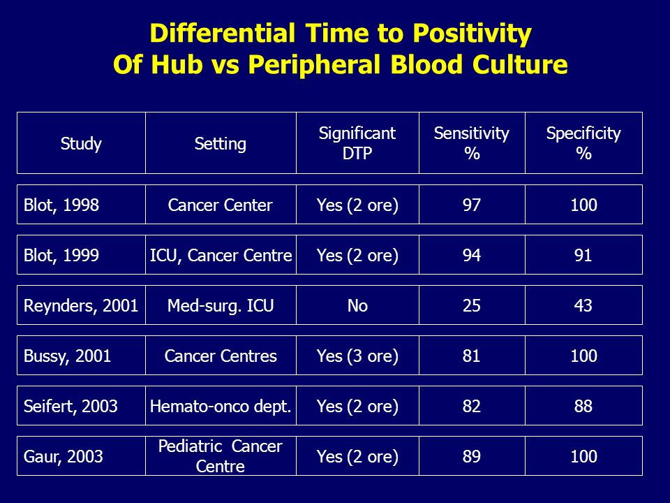 Differential Time to Positivity Of Hub vs Peripheral Blood Culture StudySetting Significant DTP Sensitivity % Specificity % Reynders, 2001 Bussy, 2001
