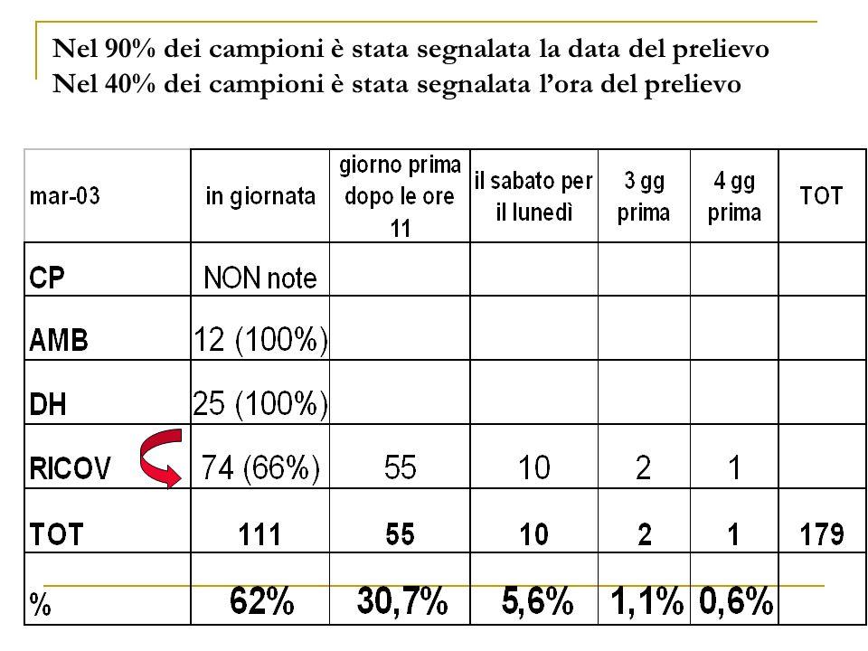 Nel 90% dei campioni è stata segnalata la data del prelievo Nel 40% dei campioni è stata segnalata lora del prelievo