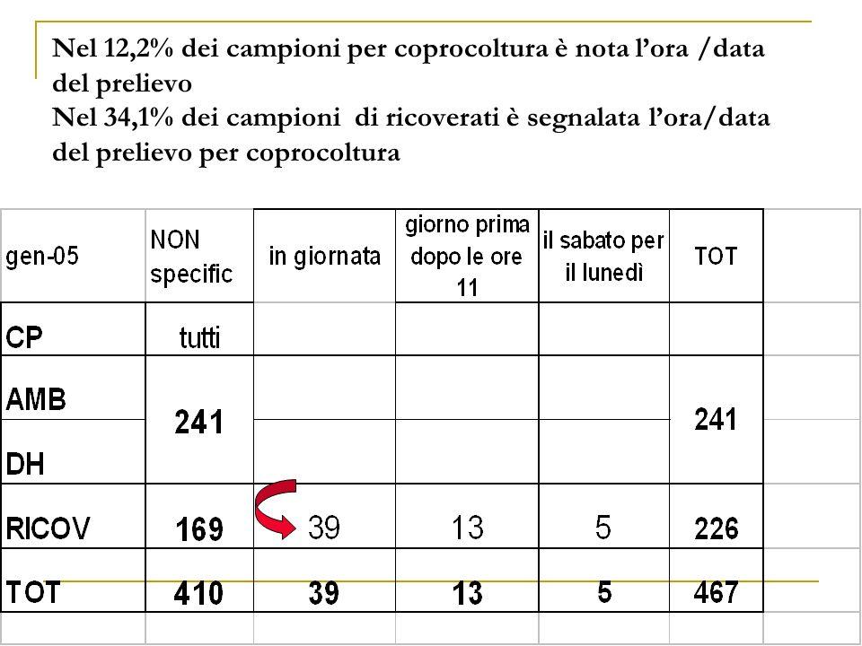 Nel 12,2% dei campioni per coprocoltura è nota lora /data del prelievo Nel 34,1% dei campioni di ricoverati è segnalata lora/data del prelievo per cop