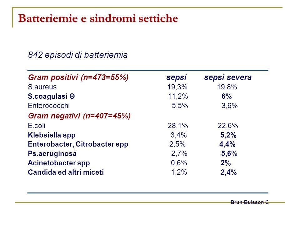 Batteriemie e sindromi settiche 842 episodi di batteriemia Gram positivi (n=473=55%) sepsi sepsi severa S.aureus 19,3% 19,8% S.coagulasi Θ 11,2% 6% En