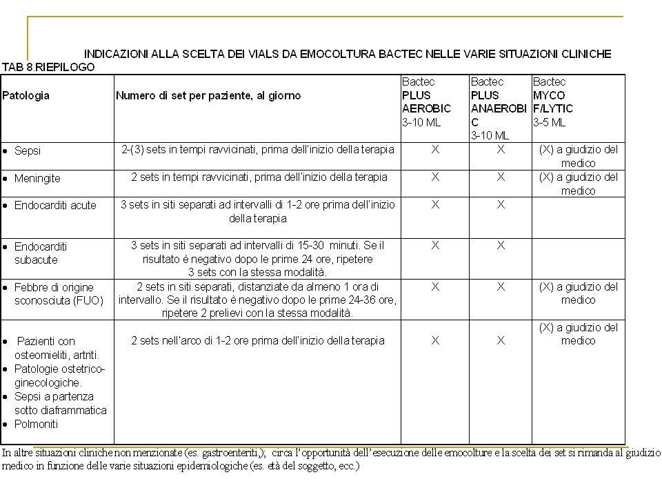 Principali modalità diverse dalla routine Brucellosi, Istoplasmosi, Endocardite.