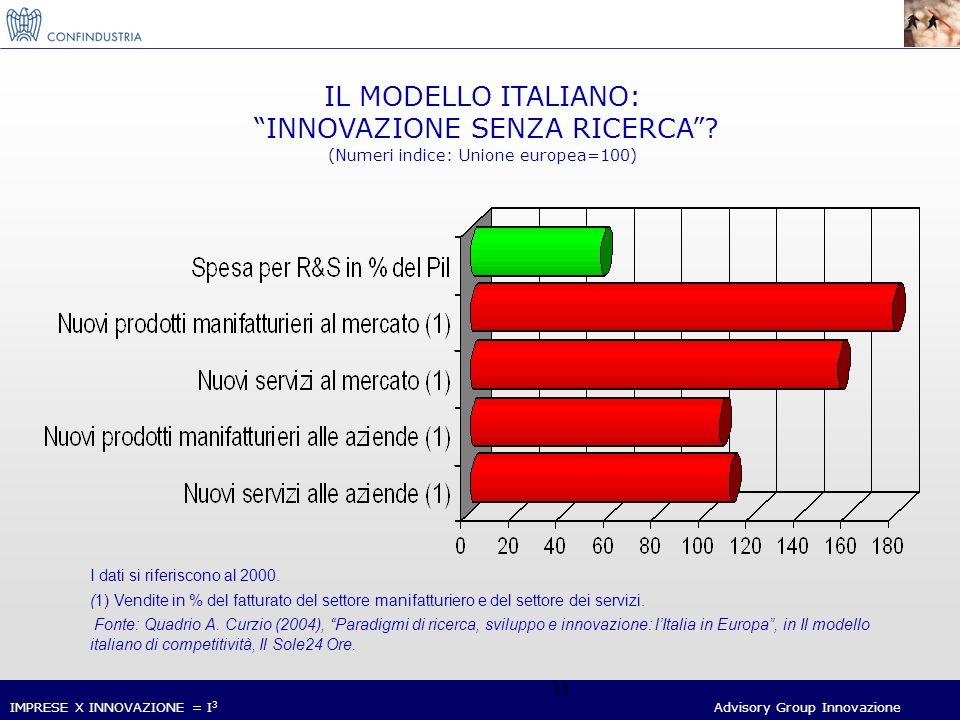 IMPRESE X INNOVAZIONE = I 3 Advisory Group Innovazione 11 IL MODELLO ITALIANO: INNOVAZIONE SENZA RICERCA.