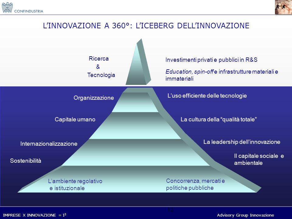 IMPRESE X INNOVAZIONE = I 3 Advisory Group Innovazione 12 LINNOVAZIONE A 360°: LICEBERG DELLINNOVAZIONE Ricerca Tecnologia Investimenti privati e pubblici in R&S Education, spin-off e infrastrutture materiali e immateriali Organizzazione Luso efficiente delle tecnologie Capitale umanoLa cultura della qualità totale Internazionalizzazione & La leadership dellinnovazione Sostenibilità Lambiente regolativo e istituzionale Concorrenza, mercati e politiche pubbliche Il capitale sociale e ambientale