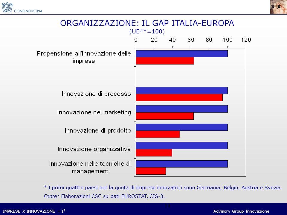 IMPRESE X INNOVAZIONE = I 3 Advisory Group Innovazione 14 ORGANIZZAZIONE: IL GAP ITALIA-EUROPA (UE4*=100) * I primi quattro paesi per la quota di imprese innovatrici sono Germania, Belgio, Austria e Svezia.