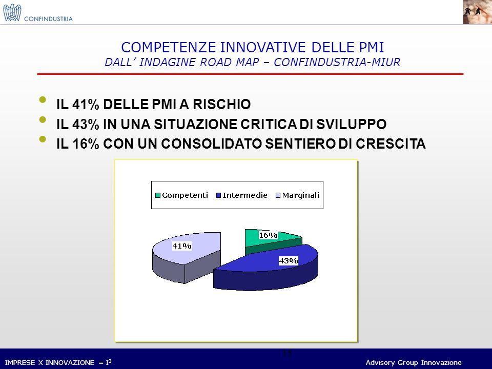 IMPRESE X INNOVAZIONE = I 3 Advisory Group Innovazione 15 IL 41% DELLE PMI A RISCHIO IL 43% IN UNA SITUAZIONE CRITICA DI SVILUPPO IL 16% CON UN CONSOLIDATO SENTIERO DI CRESCITA COMPETENZE INNOVATIVE DELLE PMI DALL INDAGINE ROAD MAP – CONFINDUSTRIA-MIUR