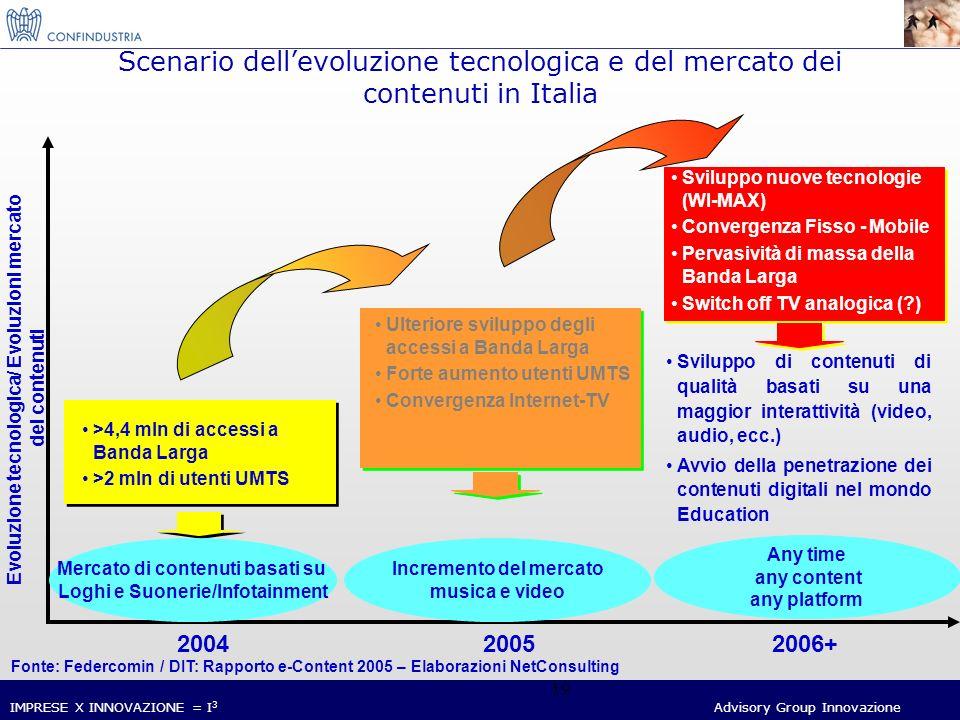 IMPRESE X INNOVAZIONE = I 3 Advisory Group Innovazione 19 Scenario dellevoluzione tecnologica e del mercato dei contenuti in Italia 200420052006+ Evoluzione tecnologica/ Evoluzioni mercato dei contenuti Sviluppo nuove tecnologie (WI-MAX) Convergenza Fisso - Mobile Pervasività di massa della Banda Larga Switch off TV analogica ( ) Sviluppo di contenuti di qualità basati su una maggior interattività (video, audio, ecc.) Avvio della penetrazione dei contenuti digitali nel mondo Education Any time any content any platform Fonte: Federcomin / DIT: Rapporto e-Content 2005 – Elaborazioni NetConsulting Ulteriore sviluppo degli accessi a Banda Larga Forte aumento utenti UMTS Convergenza Internet-TV Incremento del mercato musica e video >4,4 mln di accessi a Banda Larga >2 mln di utenti UMTS Mercato di contenuti basati su Loghi e Suonerie/Infotainment