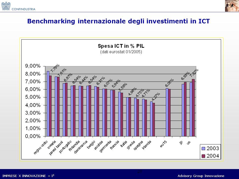 IMPRESE X INNOVAZIONE = I 3 Advisory Group Innovazione 20 Benchmarking internazionale degli investimenti in ICT