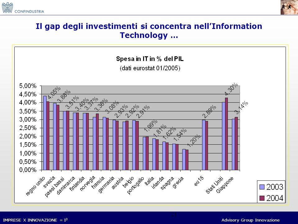 IMPRESE X INNOVAZIONE = I 3 Advisory Group Innovazione 21 Il gap degli investimenti si concentra nellInformation Technology …