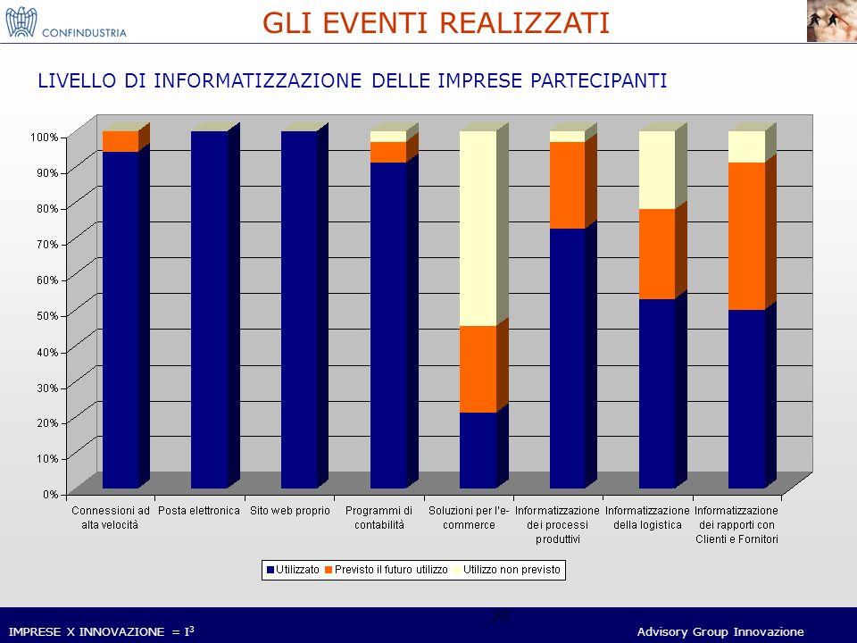 IMPRESE X INNOVAZIONE = I 3 Advisory Group Innovazione 30 GLI EVENTI REALIZZATI LIVELLO DI INFORMATIZZAZIONE DELLE IMPRESE PARTECIPANTI