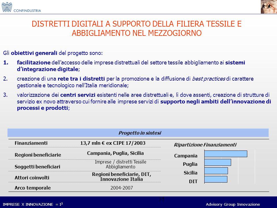 IMPRESE X INNOVAZIONE = I 3 Advisory Group Innovazione 35 DISTRETTI DIGITALI A SUPPORTO DELLA FILIERA TESSILE E ABBIGLIAMENTO NEL MEZZOGIORNO Arco temporale Finanziamenti13,7 mln ex CIPE 17/2003 Regioni beneficiarie Attori coinvolti Regioni beneficiarie, DIT, Innovazione Italia 2004-2007 Soggetti beneficiari Imprese / distretti Tessile Abbigliamento Campania, Puglia, Sicilia Progetto in sintesi DIT Campania Puglia Sicilia Ripartizione Finanziamenti Gli obiettivi generali del progetto sono: 1.facilitazione dellaccesso delle imprese distrettuali del settore tessile abbigliamento ai sistemi dintegrazione digitale; 2.creazione di una rete tra i distretti per la promozione e la diffusione di best practices di carattere gestionale e tecnologico nellItalia meridionale; 3.valorizzazione dei centri servizi esistenti nelle aree distrettuali e, lì dove assenti, creazione di strutture di servizio ex novo attraverso cui fornire alle imprese servizi di supporto negli ambiti dellinnovazione di processi e prodotti;