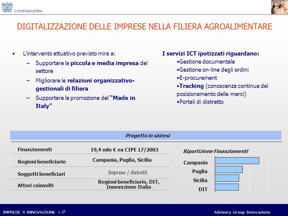 IMPRESE X INNOVAZIONE = I 3 Advisory Group Innovazione 36 DIGITALIZZAZIONE DELLE IMPRESE NELLA FILIERA AGROALIMENTARE Finanziamenti 19,4 mln ex CIPE 17/2003 Regioni beneficiarie Attori coinvolti Regioni beneficiarie, DIT, Innovazione Italia Soggetti beneficiari Imprese / distretti Campania, Puglia, Sicilia Progetto in sintesi DIT Campania Puglia Sicilia Ripartizione Finanziamenti Lintervento attuativo previsto mira a: –Supportare la piccola e media impresa del settore –Migliorare le relazioni organizzativo- gestionali di filiera –Supportare la promozione del Made in Italy I servizi ICT ipotizzati riguardano: Gestione documentale Gestione on-line degli ordini E-procurement Tracking (conoscenza continua del posizionamento delle merci) Portali di distretto