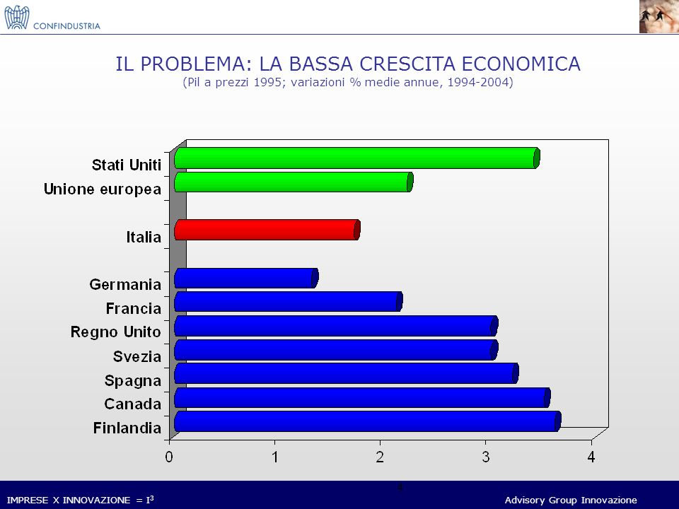 IMPRESE X INNOVAZIONE = I 3 Advisory Group Innovazione 5 LA CRESCITA DELLA PRODUTTIVITA, 1995-2003 (Totale economia; indici 1995=100) Gli indici si riferiscono alla produttività totale dei fattori.