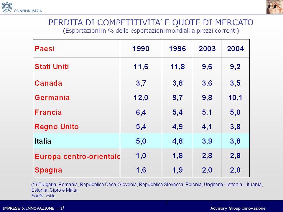 IMPRESE X INNOVAZIONE = I 3 Advisory Group Innovazione 17 Mercato mondiale dellICT (2001-2004) Fonte: Assinform / Netconsulting Mercato ICT 4.9% 0.7% 3.2% 5.9% -2.5% -0.7% 0.9% 2.5% Differenziale PIL 2.4% 3.2% 3.9% 5.0%