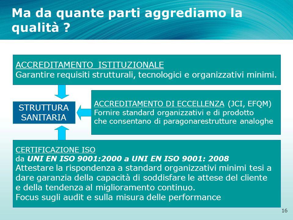 Ma da quante parti aggrediamo la qualità ? STRUTTURA SANITARIA 16 ACCREDITAMENTO ISTITUZIONALE Garantire requisiti strutturali, tecnologici e organizz