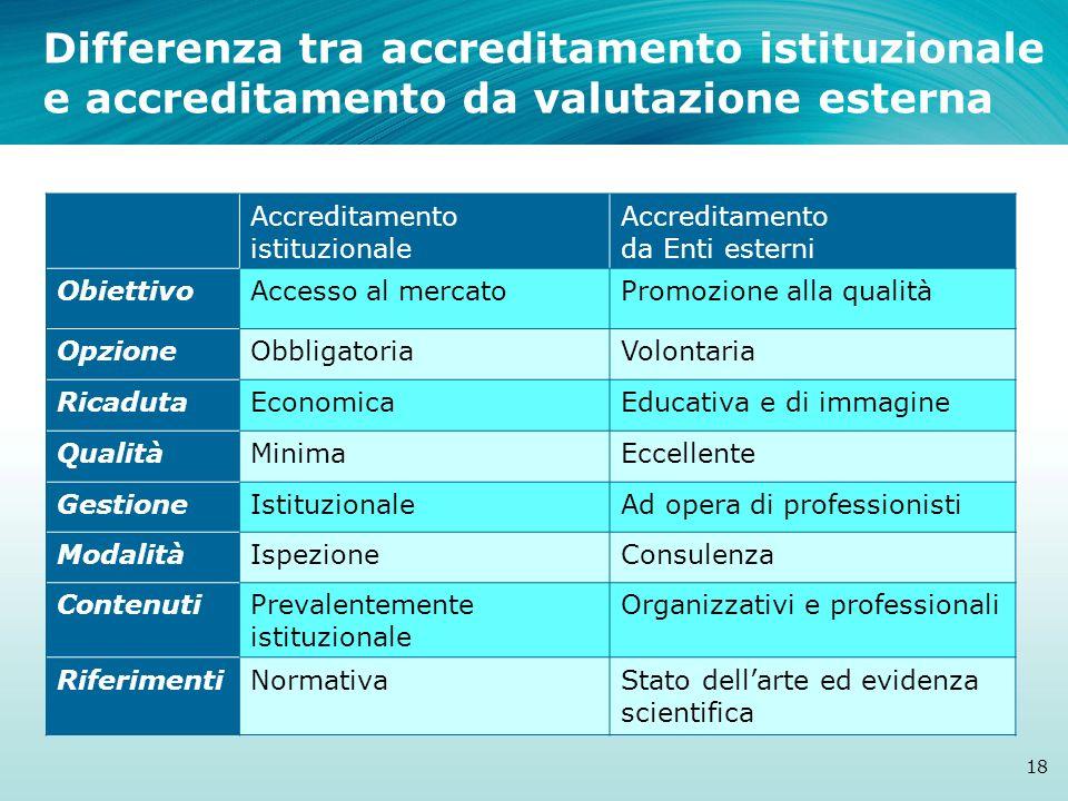Accreditamento istituzionale Accreditamento da Enti esterni ObiettivoAccesso al mercatoPromozione alla qualità OpzioneObbligatoriaVolontaria RicadutaE