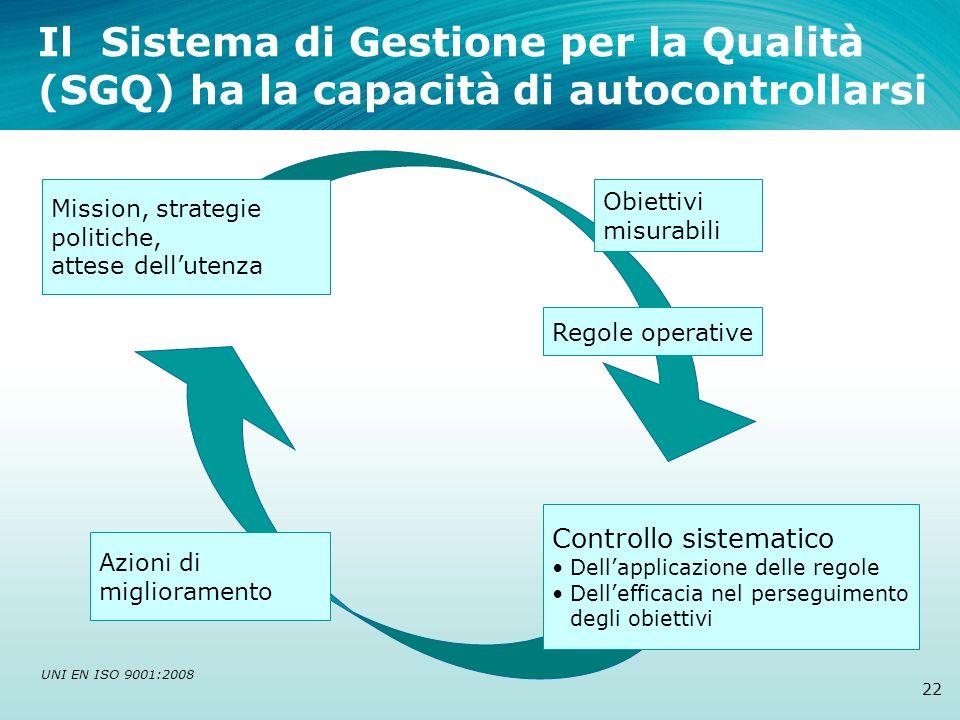 Il Sistema di Gestione per la Qualità (SGQ) ha la capacità di autocontrollarsi Mission, strategie politiche, attese dellutenza Obiettivi misurabili Re