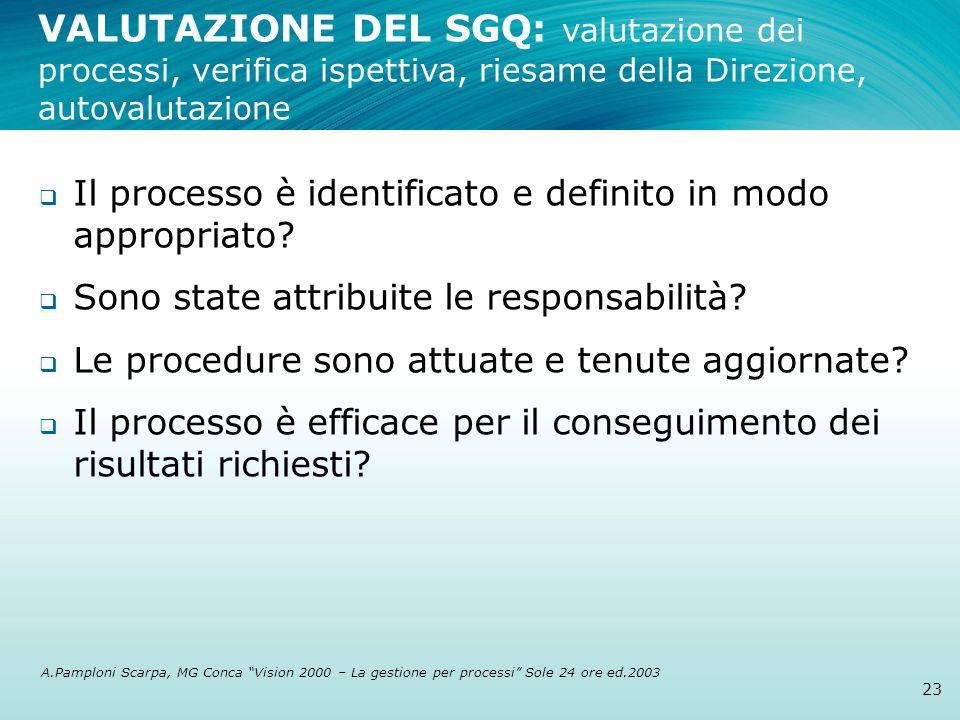 VALUTAZIONE DEL SGQ: valutazione dei processi, verifica ispettiva, riesame della Direzione, autovalutazione 23 Il processo è identificato e definito i