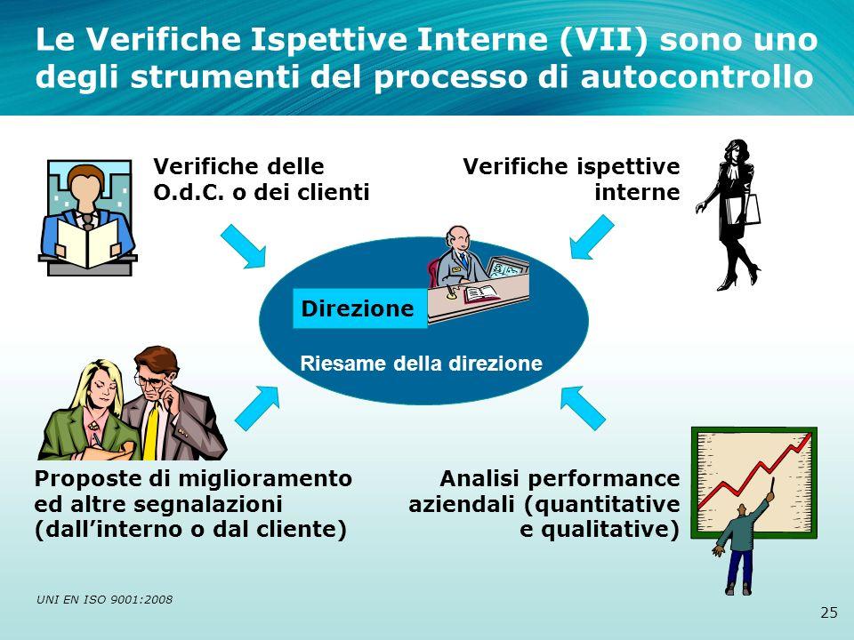 Le Verifiche Ispettive Interne (VII) sono uno degli strumenti del processo di autocontrollo 25 Direzione Riesame della direzione Analisi performance a