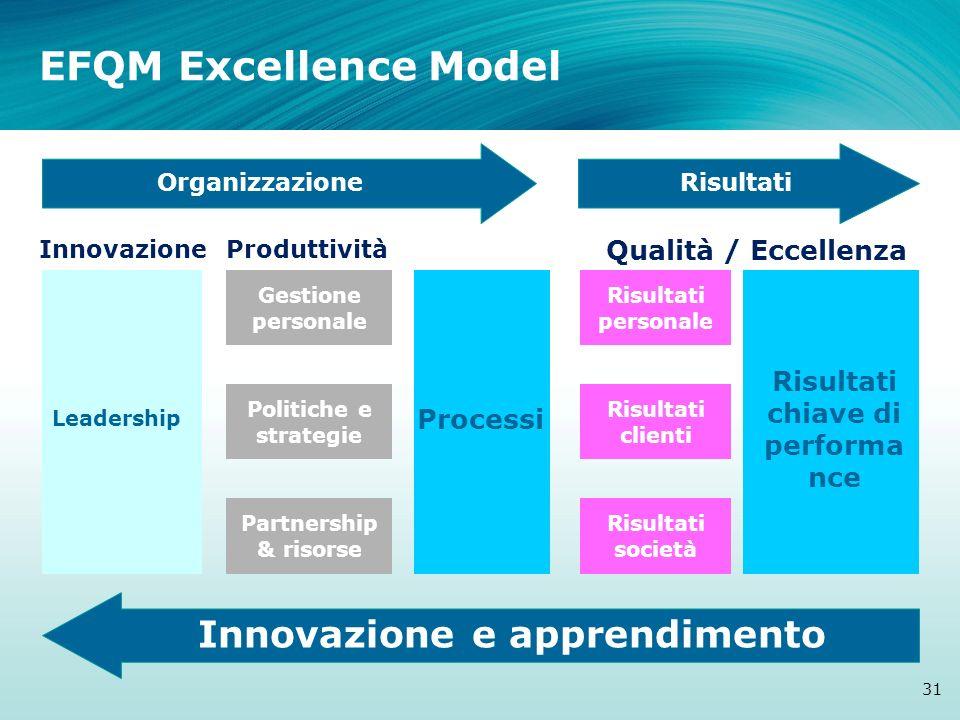 Risultati chiave di performa nce Processi Leadership Risultati clienti Risultati personale Risultati società Partnership & risorse Politiche e strateg