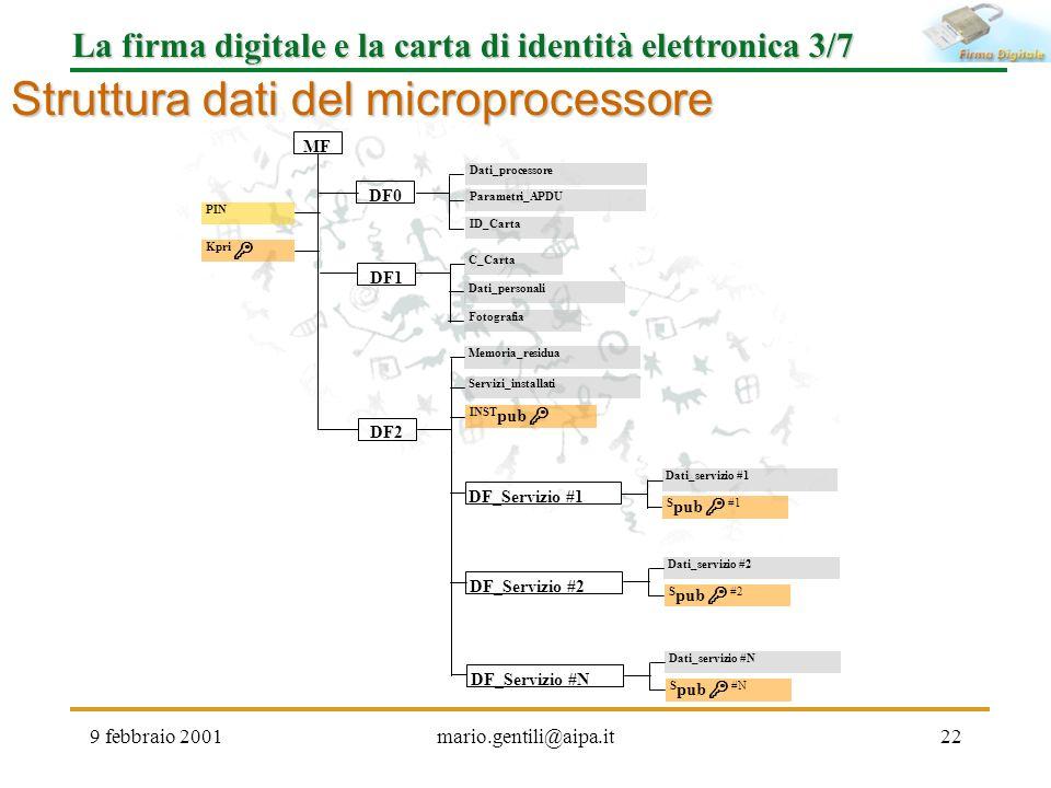 9 febbraio 2001mario.gentili@aipa.it22 La firma digitale e la carta di identità elettronica 3/7 Struttura dati del microprocessore MF DF2 Kpri PIN DF0