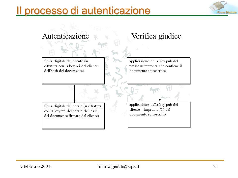 9 febbraio 2001mario.gentili@aipa.it73 Il processo di autenticazione firma digitale del cliente (= cifratura con la key pri del cliente dell'hash del