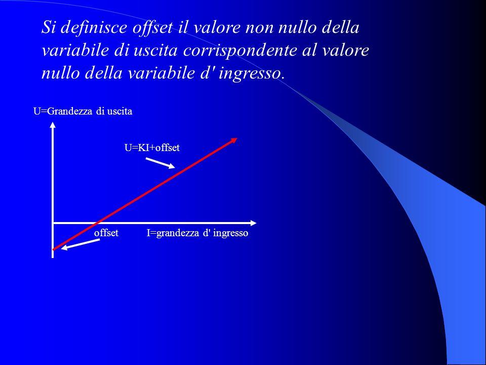 offsetI=grandezza d ingresso U=KI+offset U=Grandezza di uscita Si definisce offset il valore non nullo della variabile di uscita corrispondente al valore nullo della variabile d ingresso.