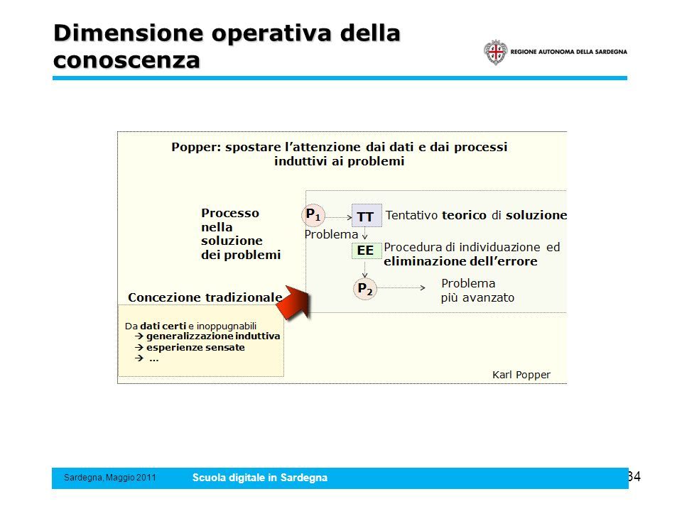 34 Dimensione operativa della conoscenza Sardegna, Maggio 2011 Scuola digitale in Sardegna