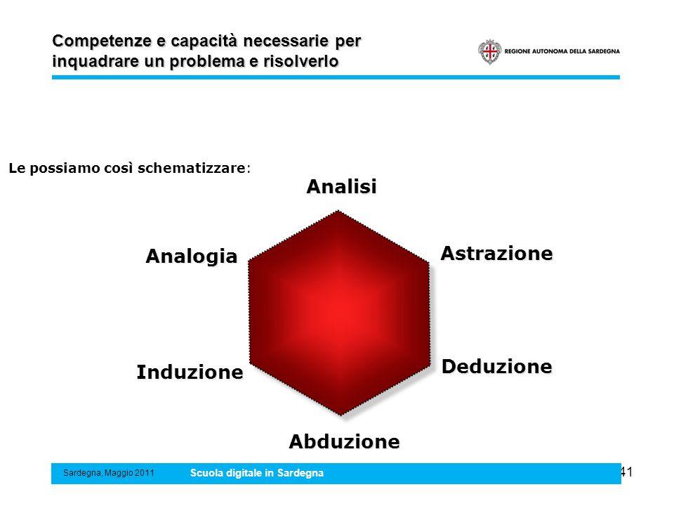 41 Competenze e capacità necessarie per inquadrare un problema e risolverlo Sardegna, Maggio 2011 Scuola digitale in Sardegna Analogia Analisi Astrazi