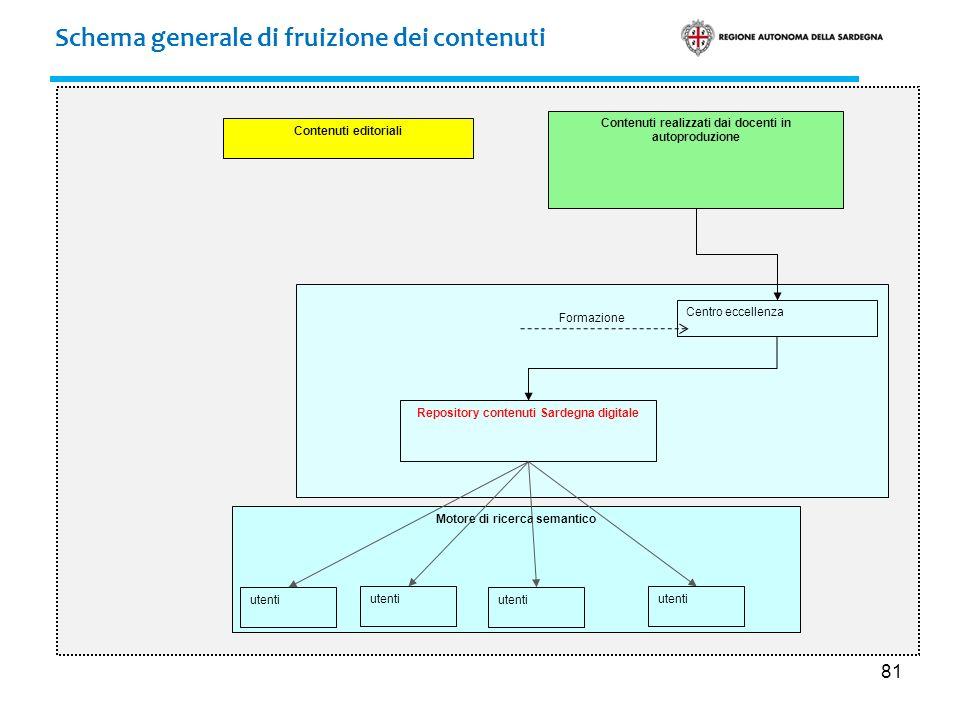 81 Motore di ricerca semantico Formazione Schema generale di fruizione dei contenuti Contenuti editoriali Contenuti realizzati dai docenti in autoprod