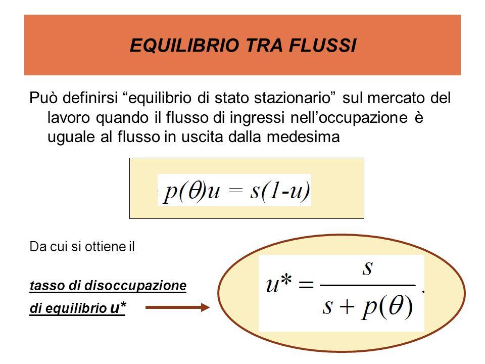 EQUILIBRIO TRA FLUSSI Può definirsi equilibrio di stato stazionario sul mercato del lavoro quando il flusso di ingressi nelloccupazione è uguale al fl