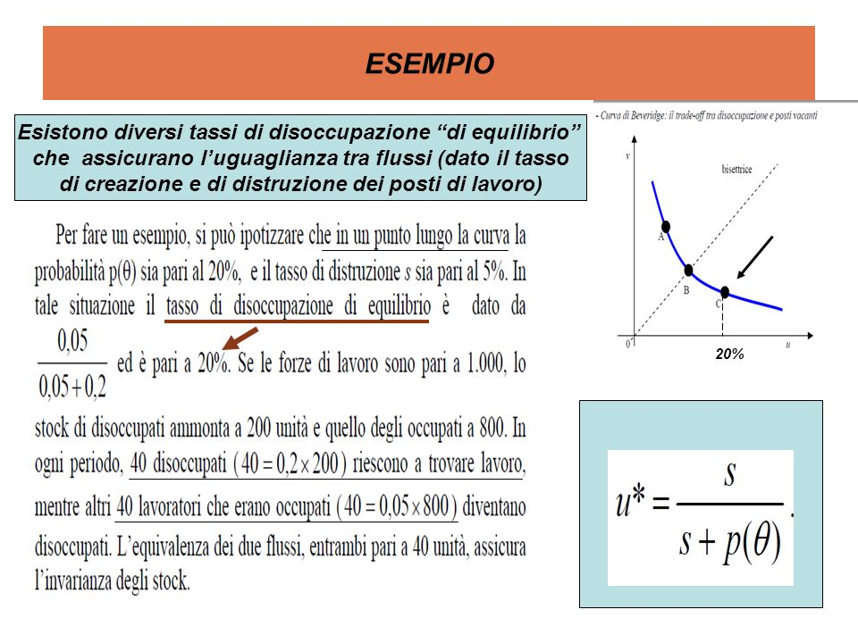 ESEMPIO Esistono diversi tassi di disoccupazione di equilibrio che assicurano luguaglianza tra flussi (dato il tasso di creazione e di distruzione dei