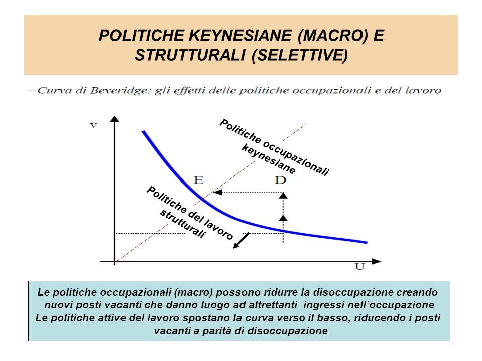 POLITICHE KEYNESIANE (MACRO) E STRUTTURALI (SELETTIVE) Le politiche occupazionali (macro) possono ridurre la disoccupazione creando nuovi posti vacant