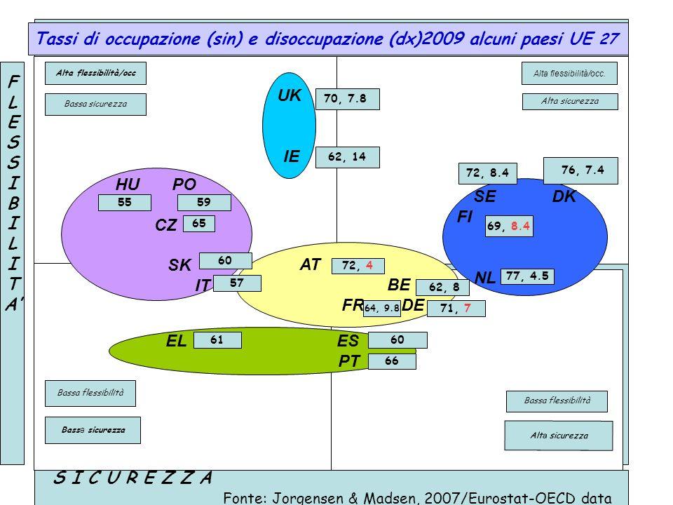 Z Tassi di occupazione (sin) e disoccupazione (dx)2009 alcuni paesi UE 27 Bass a sicurezza Alt a sicurezza Alta flessibilità/occ UK IE SE DK FI NL HU
