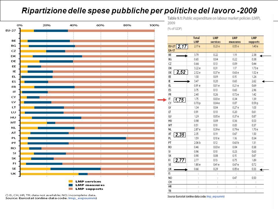 Ripartizione delle spese pubbliche per politiche del lavoro -2009 1,75 2,17 2,52 2,35 2,77