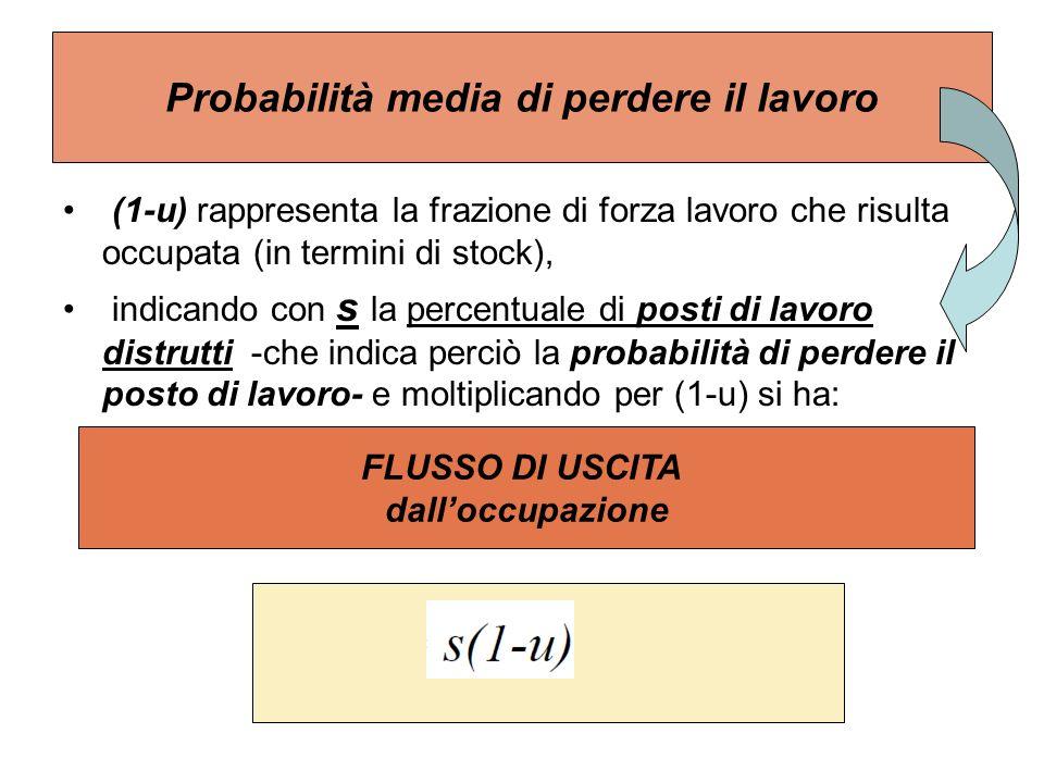 Probabilità media di perdere il lavoro (1-u) rappresenta la frazione di forza lavoro che risulta occupata (in termini di stock), indicando con s la pe