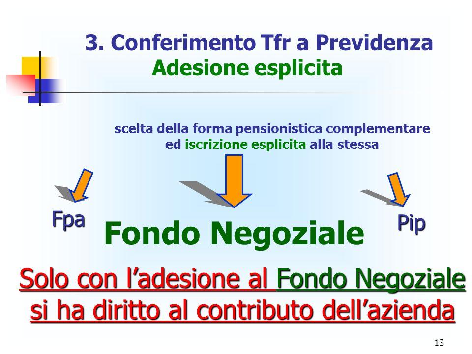 13 3. Conferimento Tfr a Previdenza Adesione esplicita scelta della forma pensionistica complementare ed iscrizione esplicita alla stessa Fondo Negozi