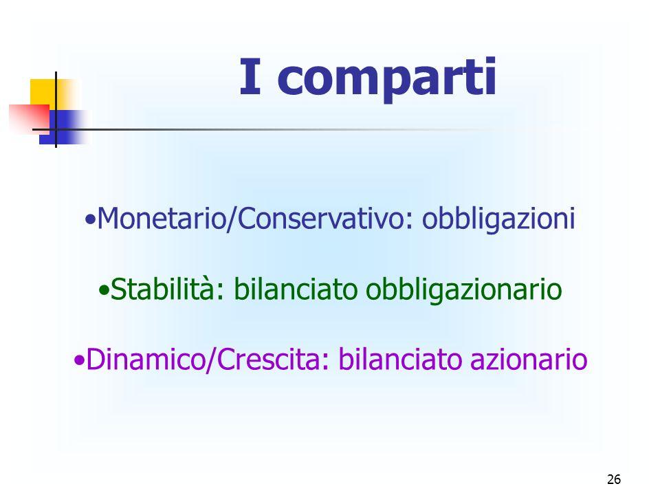 26 I comparti Monetario/Conservativo: obbligazioni Stabilità: bilanciato obbligazionario Dinamico/Crescita: bilanciato azionario