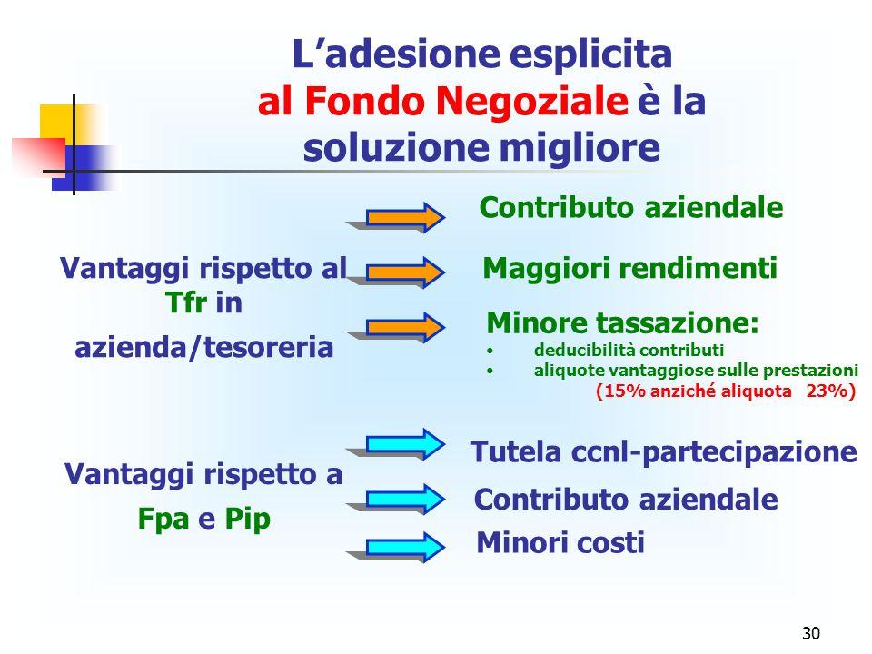 30 Ladesione esplicita al Fondo Negoziale è la soluzione migliore Vantaggi rispetto al Tfr in azienda/tesoreria Contributo aziendale Maggiori rendimen