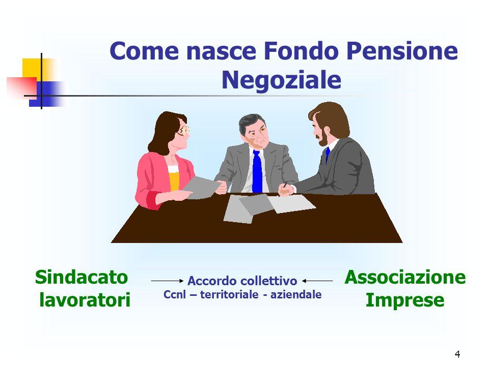 4 Come nasce Fondo Pensione Negoziale Sindacato lavoratori Associazione Imprese Accordo collettivo Ccnl – territoriale - aziendale