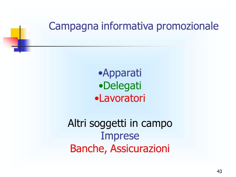 43 Campagna informativa promozionale Apparati Delegati Lavoratori Altri soggetti in campo Imprese Banche, Assicurazioni